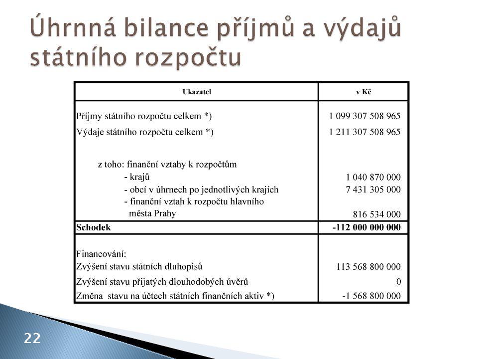 Úhrnná bilance příjmů a výdajů státního rozpočtu