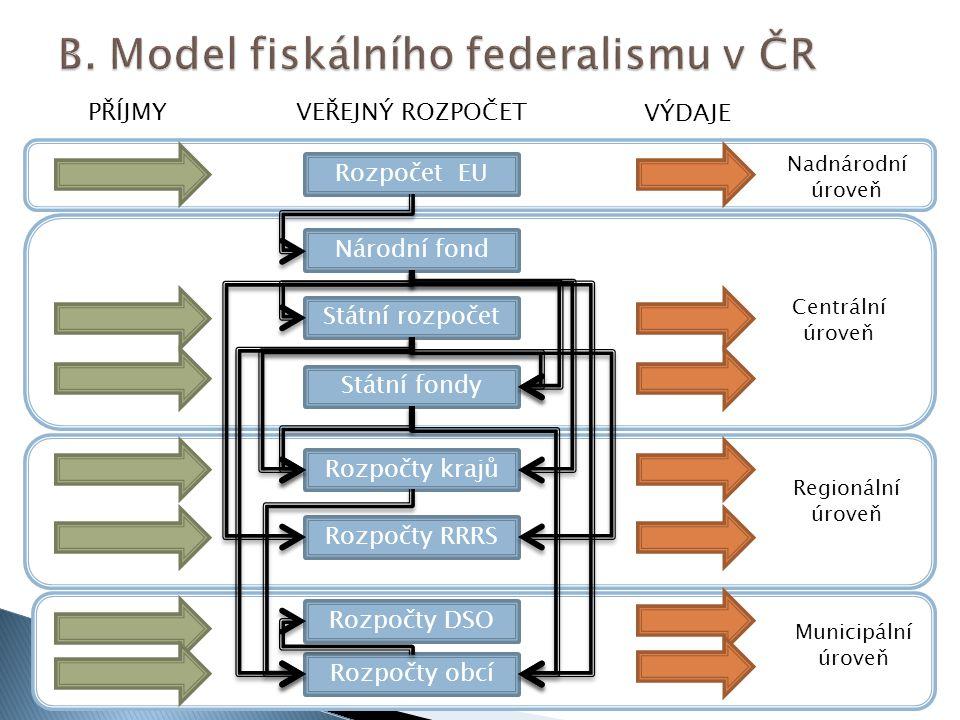 B. Model fiskálního federalismu v ČR