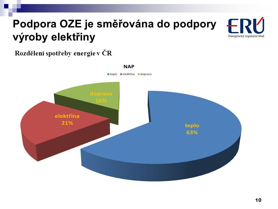Podpora OZE je směřována do podpory výroby elektřiny