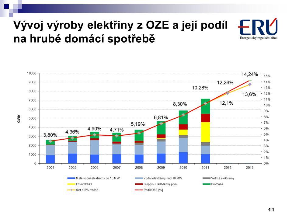 Vývoj výroby elektřiny z OZE a její podíl na hrubé domácí spotřebě