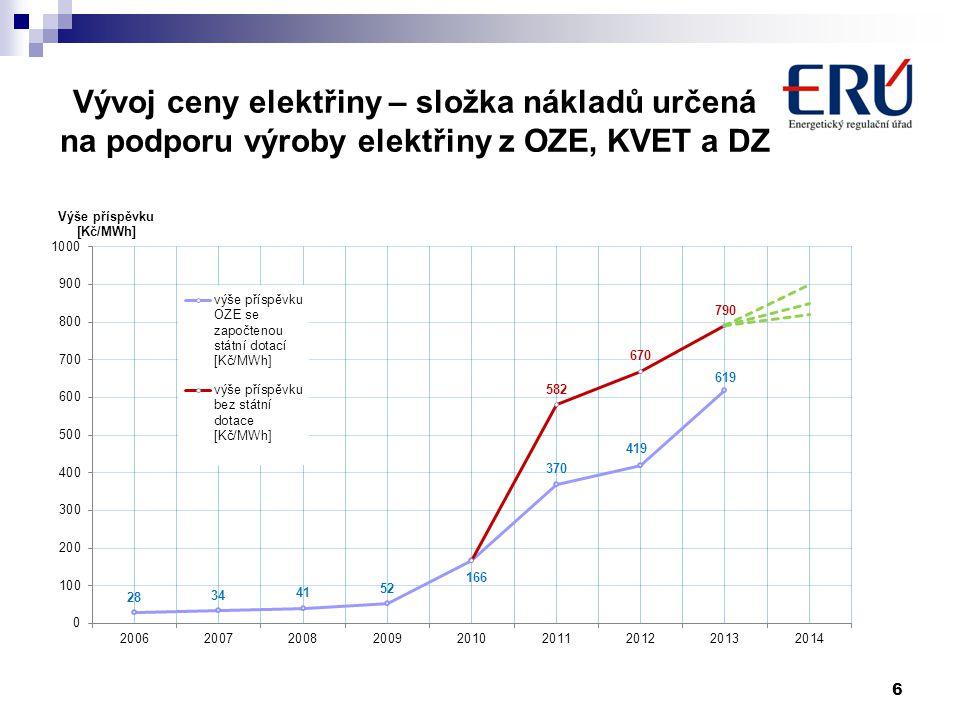 Vývoj ceny elektřiny – složka nákladů určená na podporu výroby elektřiny z OZE, KVET a DZ