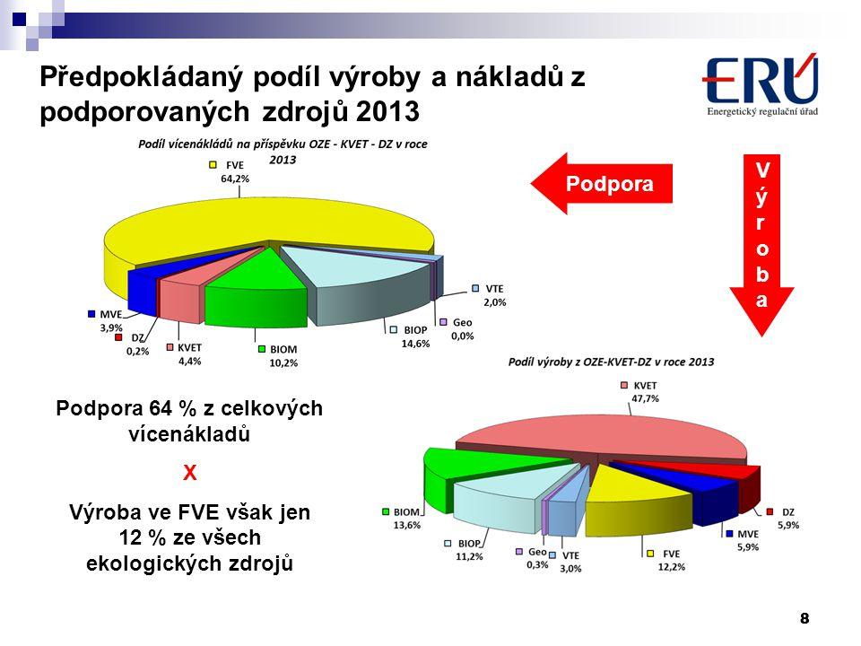 Předpokládaný podíl výroby a nákladů z podporovaných zdrojů 2013