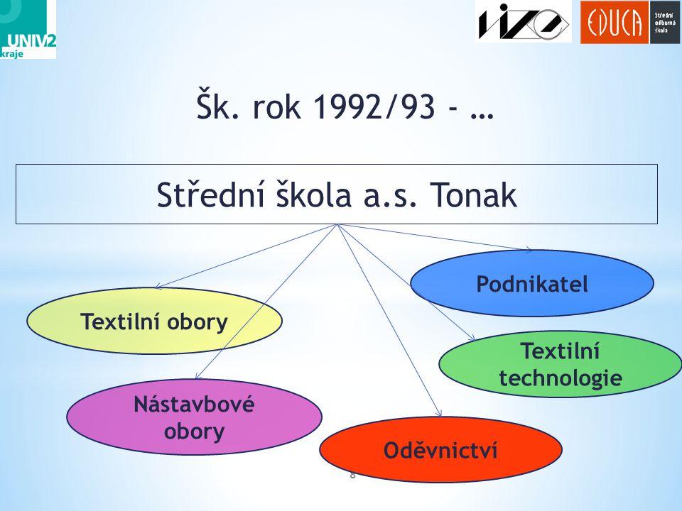 Šk. rok 1992/93 - … Střední škola a.s. Tonak Podnikatel Textilní obory