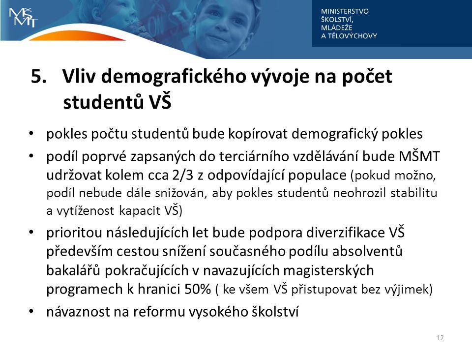 5. Vliv demografického vývoje na počet studentů VŠ