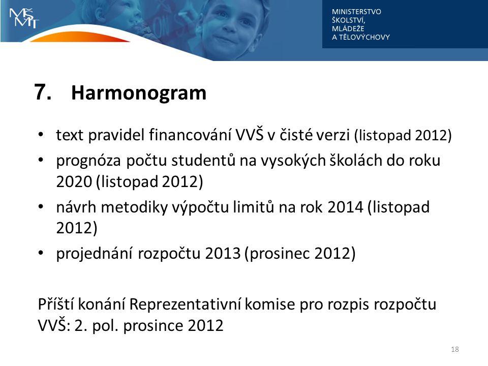 7. Harmonogram text pravidel financování VVŠ v čisté verzi (listopad 2012)