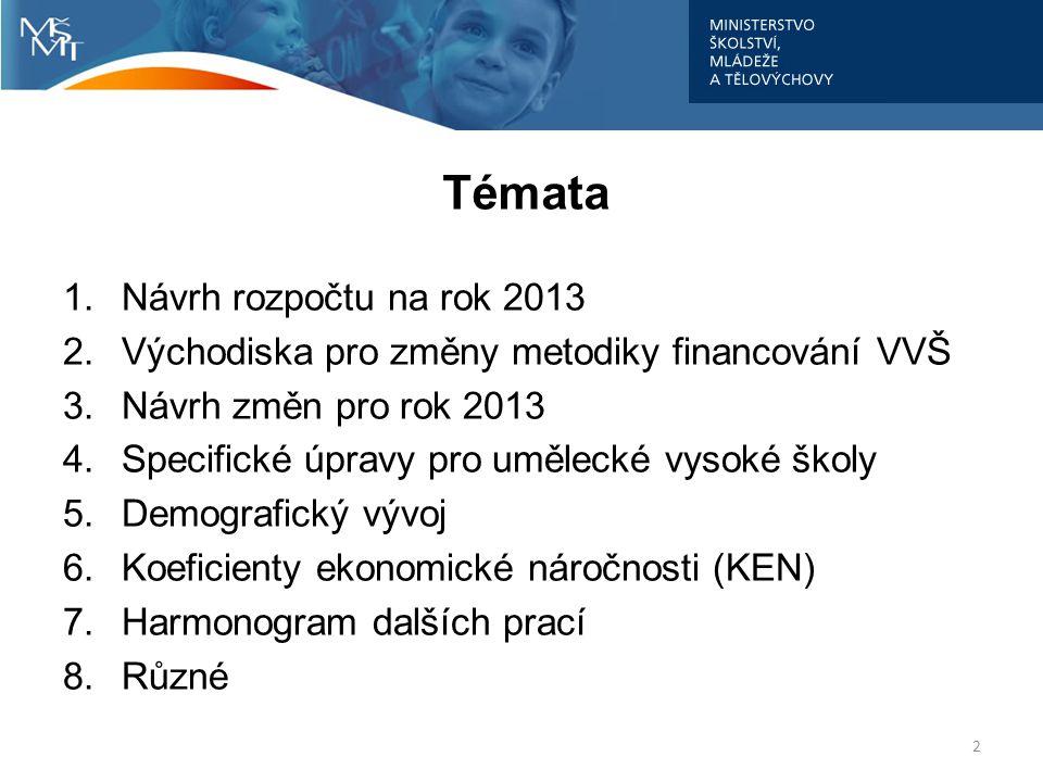 Témata Návrh rozpočtu na rok 2013