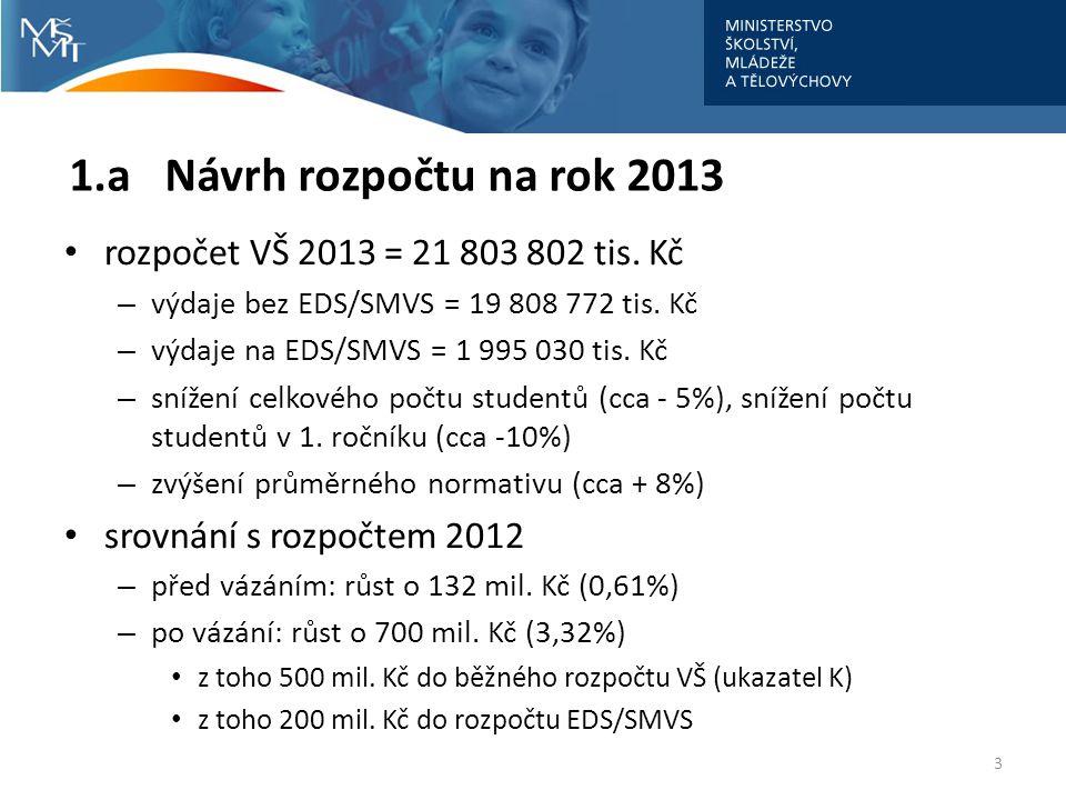 1.a Návrh rozpočtu na rok 2013 rozpočet VŠ 2013 = 21 803 802 tis. Kč