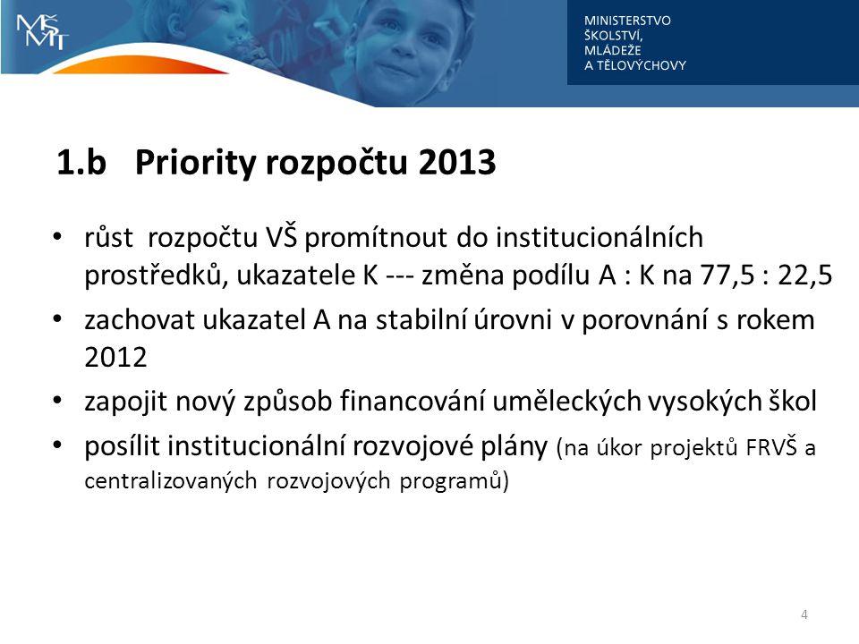1.b Priority rozpočtu 2013 růst rozpočtu VŠ promítnout do institucionálních prostředků, ukazatele K --- změna podílu A : K na 77,5 : 22,5.