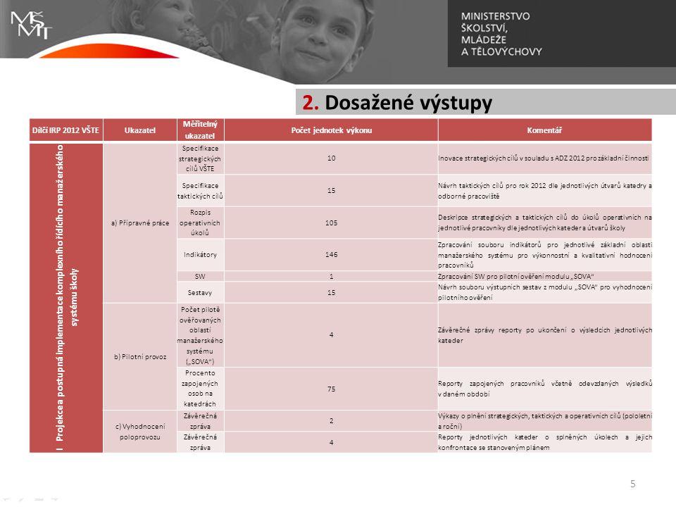 2. Dosažené výstupy Dílčí IRP 2012 VŠTE. Ukazatel. Měřitelný ukazatel. Počet jednotek výkonu. Komentář.