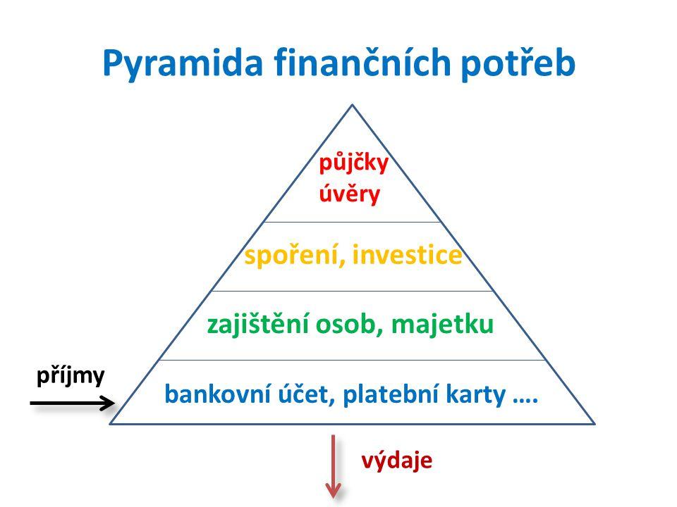 Pyramida finančních potřeb