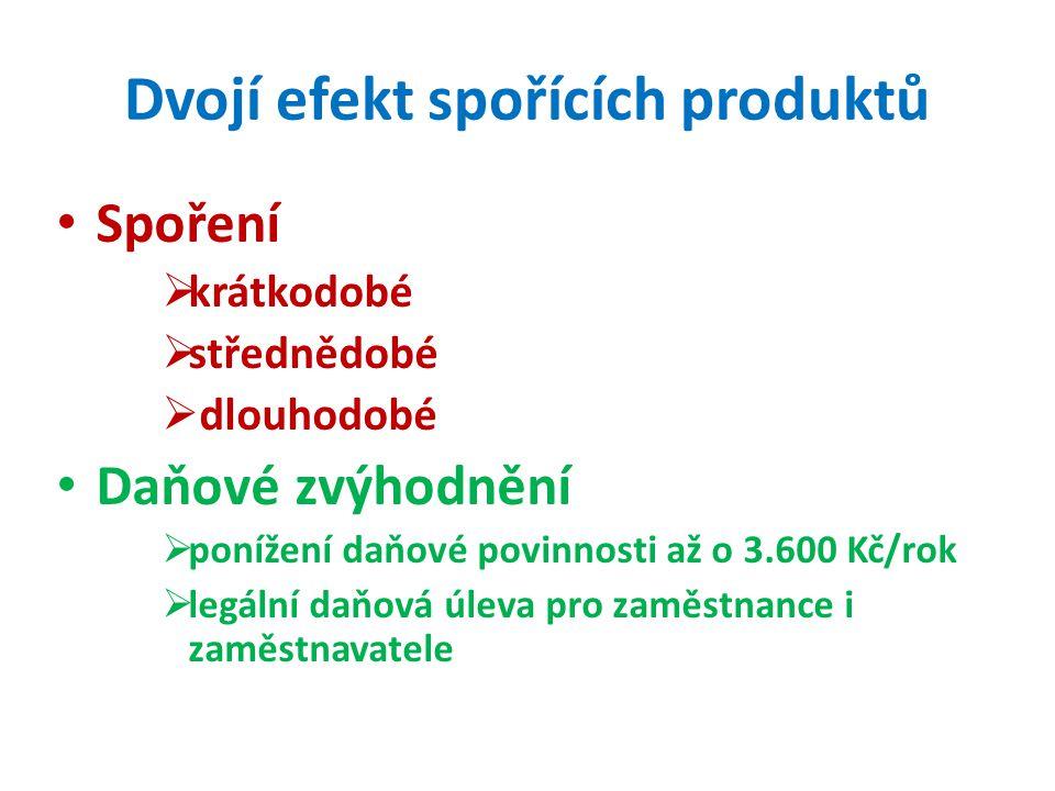 Dvojí efekt spořících produktů