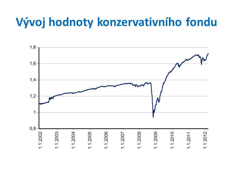 Vývoj hodnoty konzervativního fondu