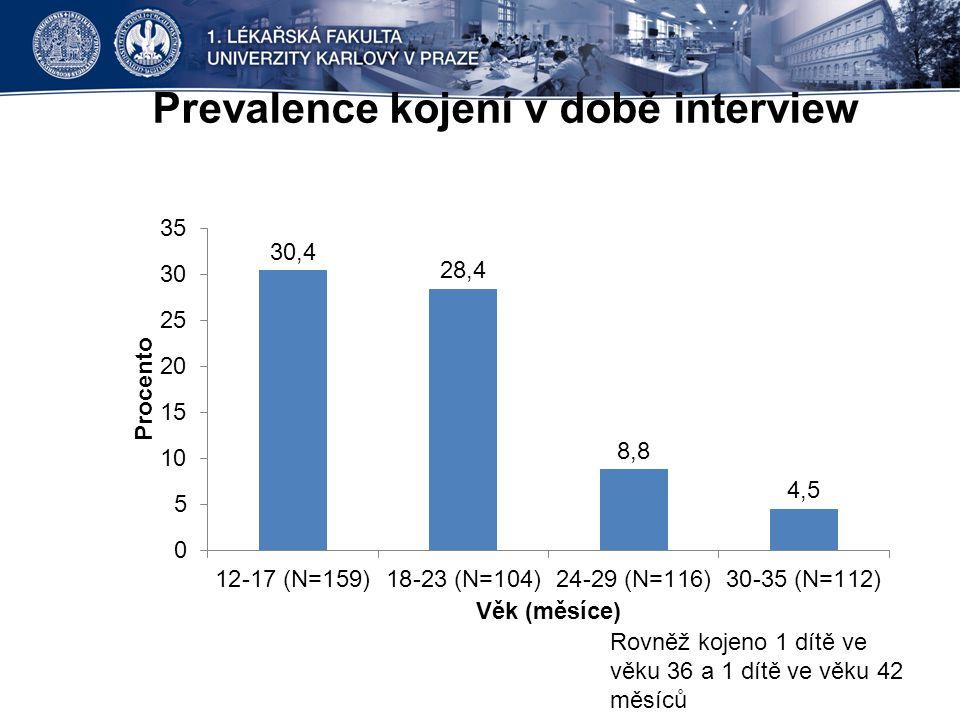 Prevalence kojení v době interview