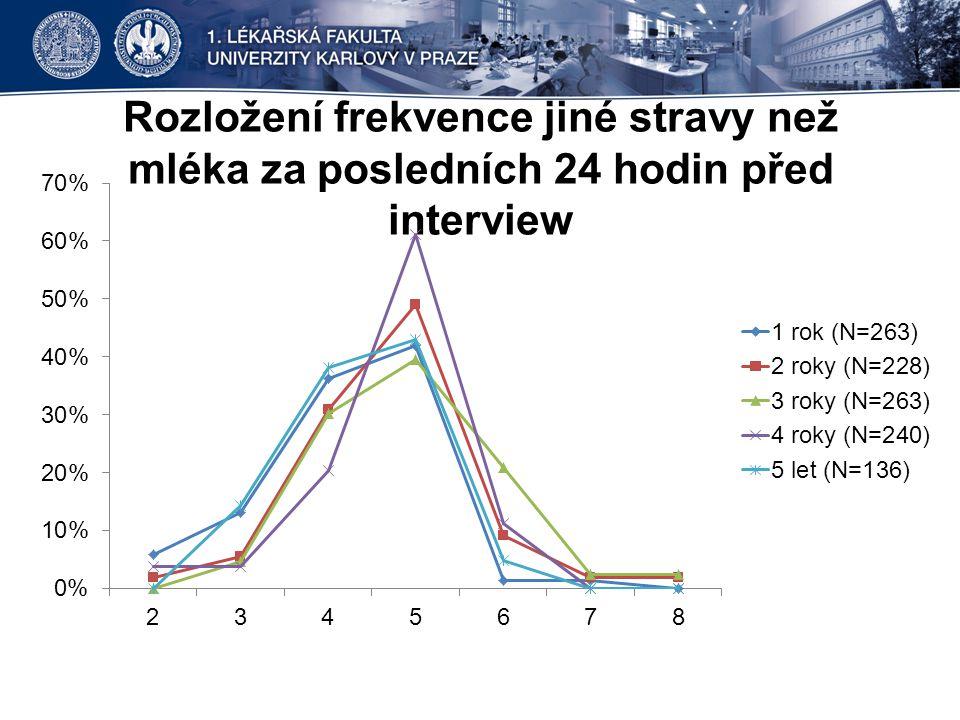 Rozložení frekvence jiné stravy než mléka za posledních 24 hodin před interview