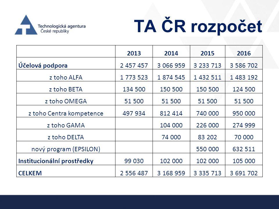 TA ČR rozpočet 2013 2014 2015 2016 Účelová podpora 2 457 457 3 066 959