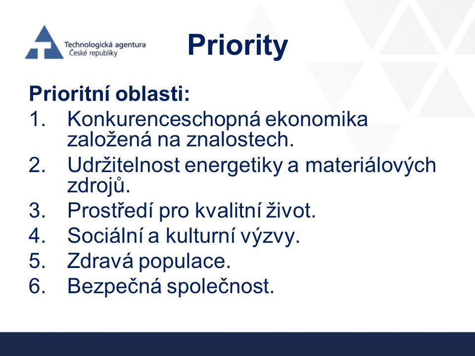 Priority Prioritní oblasti: