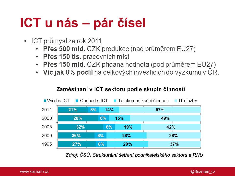 ICT u nás – pár čísel ICT průmysl za rok 2011