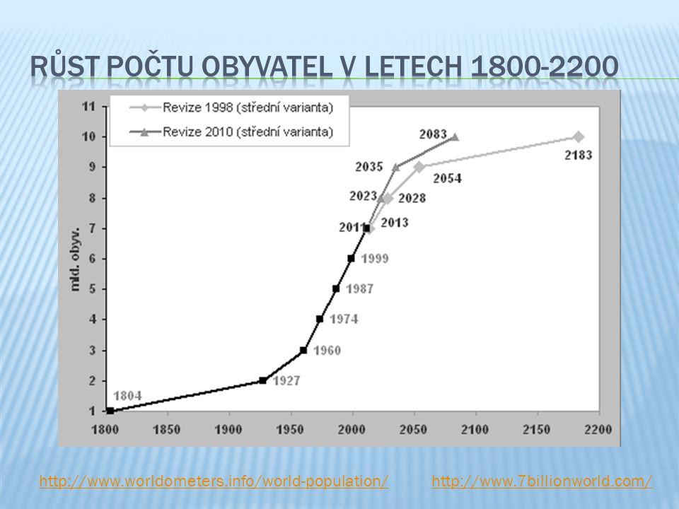 růst počtu obyvatel v letech 1800-2200