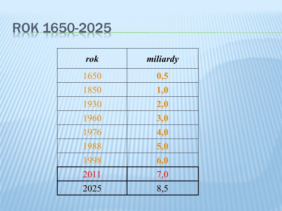 ROK 1650-2025 rok. miliardy. 1650. 0,5. 1850. 1,0. 1930. 2,0. 1960. 3,0. 1976. 4,0. 1988.