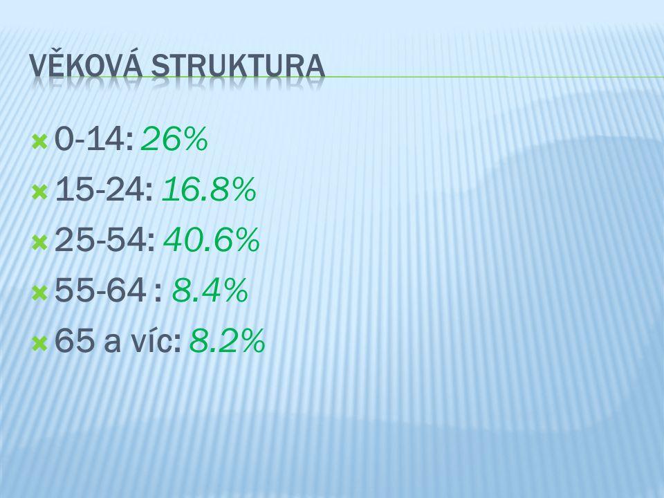 Věková struktura 0-14: 26% 15-24: 16.8% 25-54: 40.6% 55-64 : 8.4% 65 a víc: 8.2%