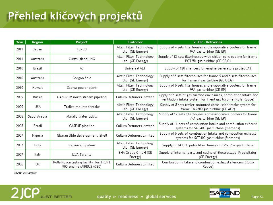 Přehled klíčových projektů