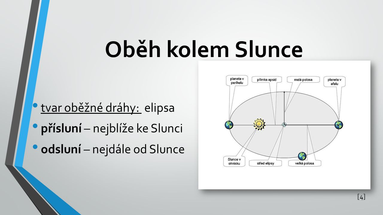 Oběh kolem Slunce tvar oběžné dráhy: elipsa