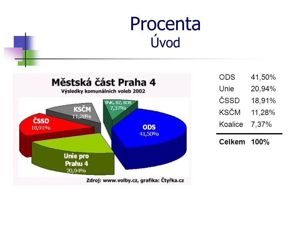 Procenta Úvod ODS 41,50% Unie 20,94% ČSSD 18,91% KSČM 11,28% Koalice