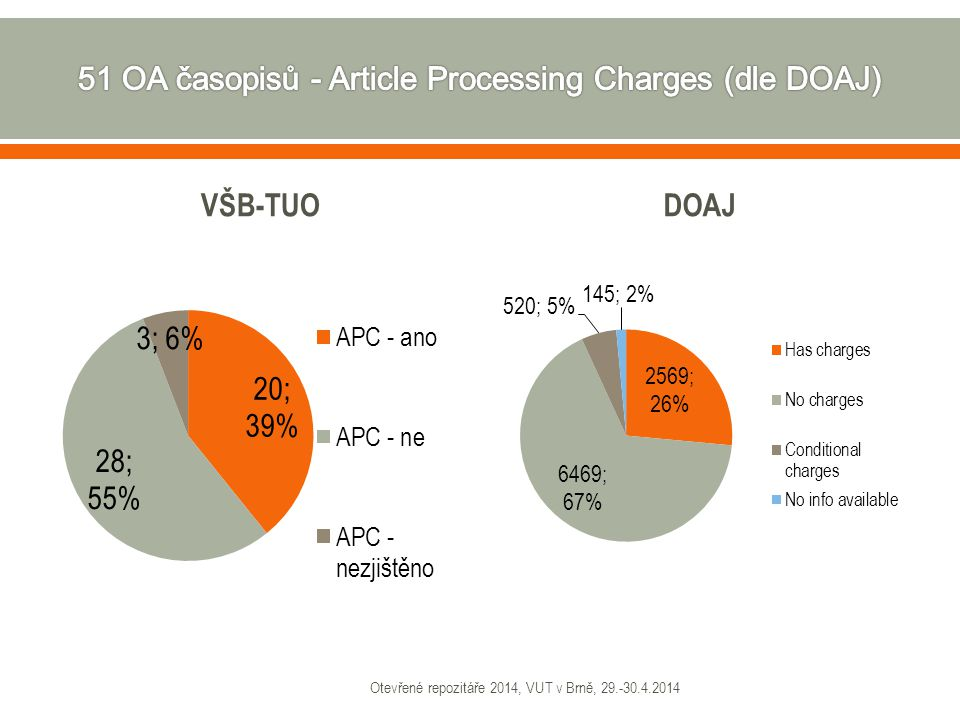 51 OA časopisů - Article Processing Charges (dle DOAJ)