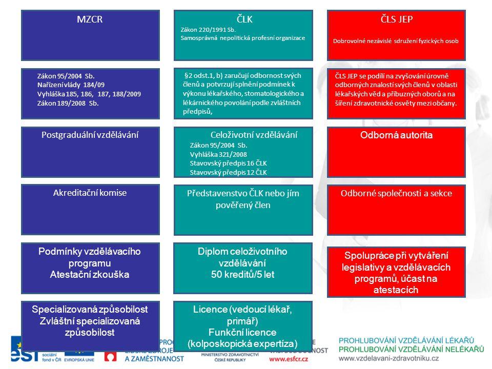 MZCR ČLK ČLS JEP Postgraduální vzdělávání Celoživotní vzdělávání