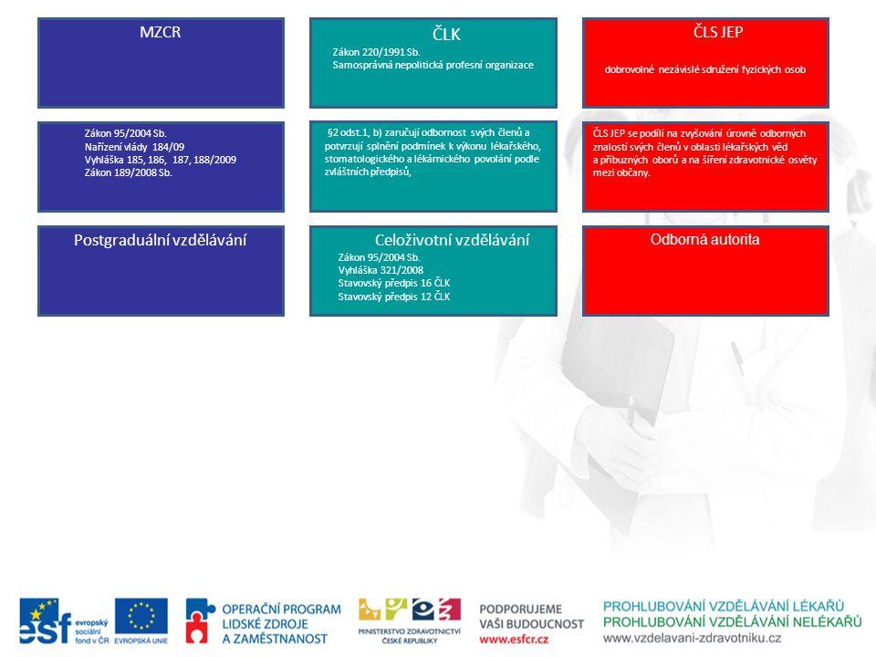 ČLK MZCR ČLS JEP Postgraduální vzdělávání Celoživotní vzdělávání