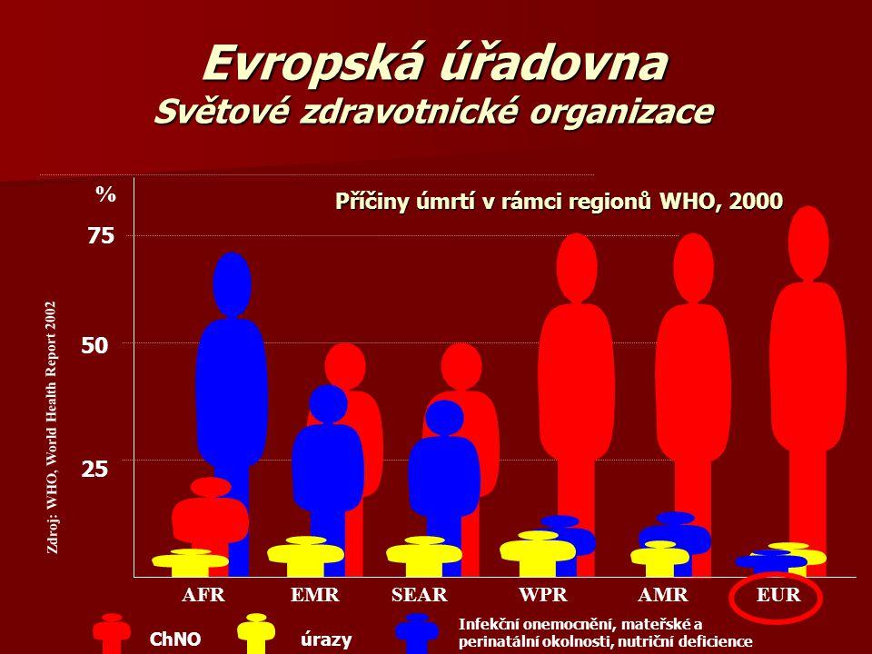 Evropská úřadovna Světové zdravotnické organizace