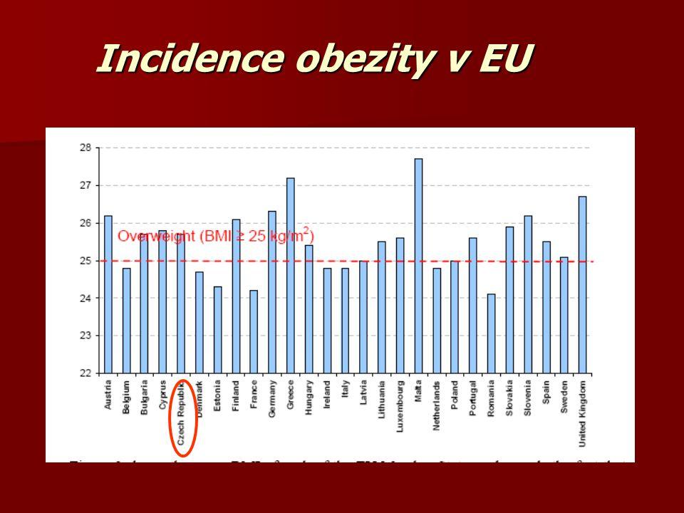 Incidence obezity v EU