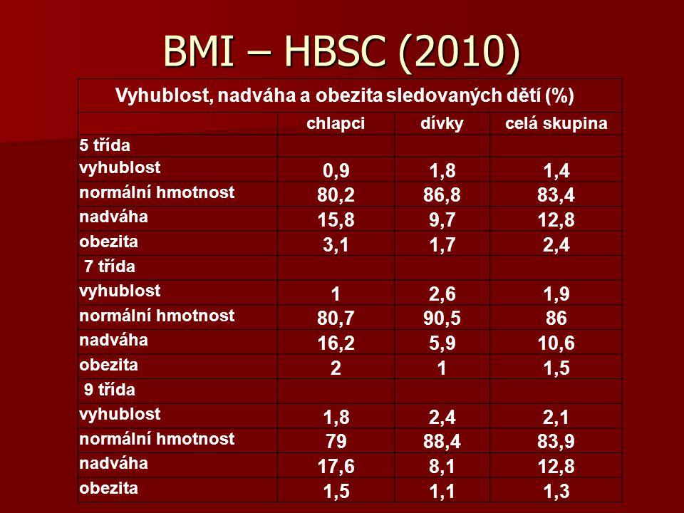 Vyhublost, nadváha a obezita sledovaných dětí (%)