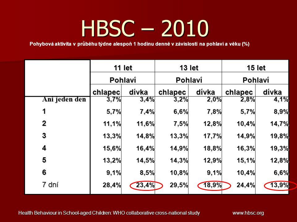 HBSC – 2010 11 let 13 let 15 let Pohlaví chlapec dívka Ani jeden den 1