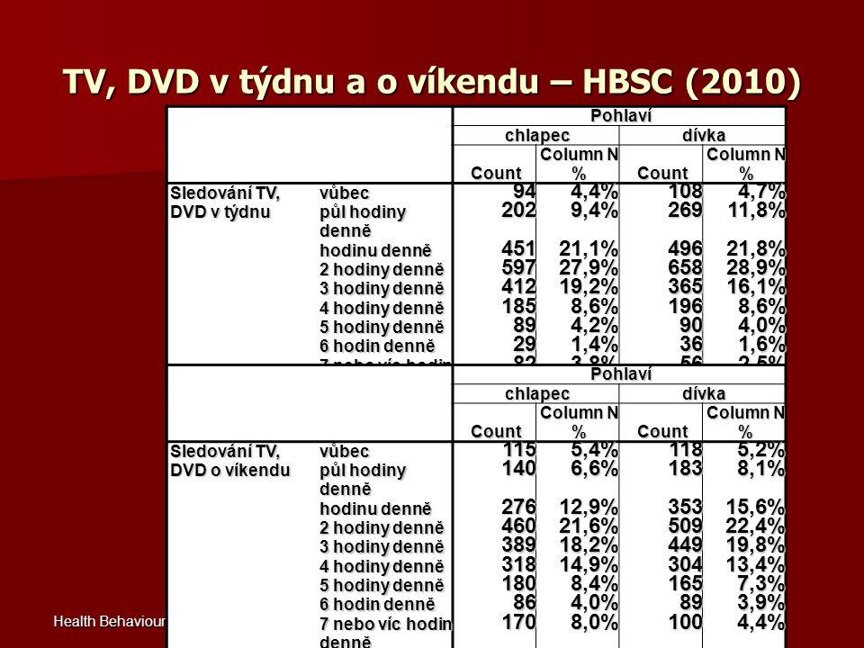 TV, DVD v týdnu a o víkendu – HBSC (2010)