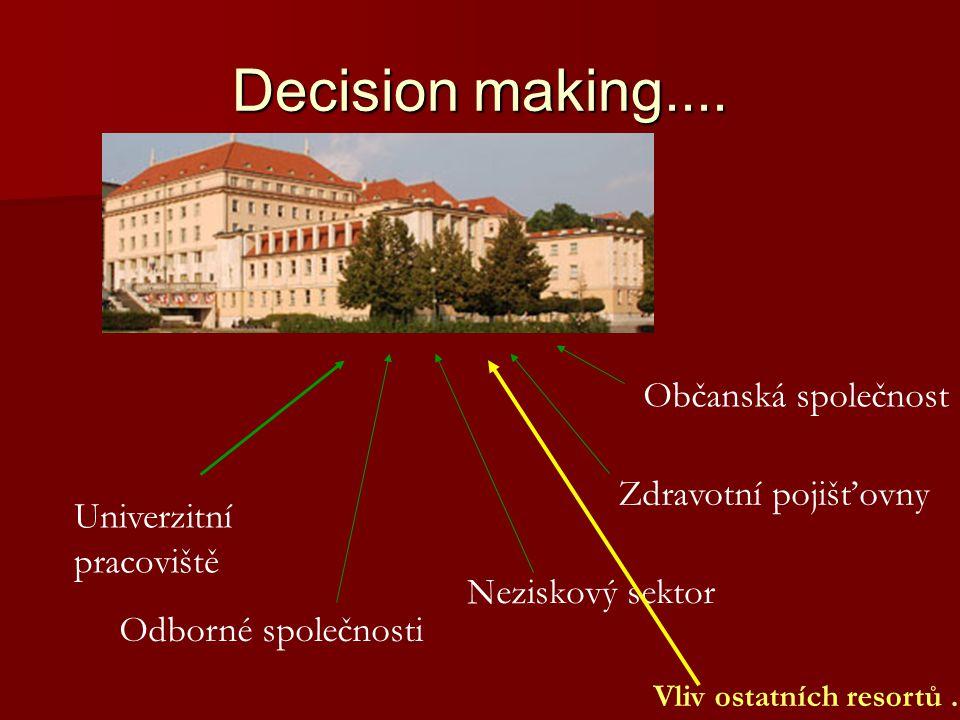 Decision making.... Občanská společnost Zdravotní pojišťovny