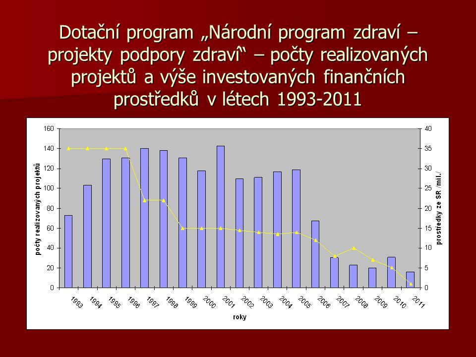 """Dotační program """"Národní program zdraví – projekty podpory zdraví – počty realizovaných projektů a výše investovaných finančních prostředků v létech 1993-2011"""