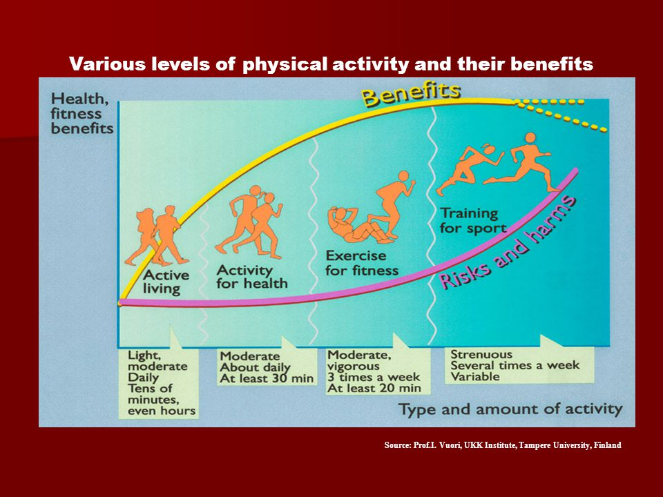 Various levels of physical activity and their benefits