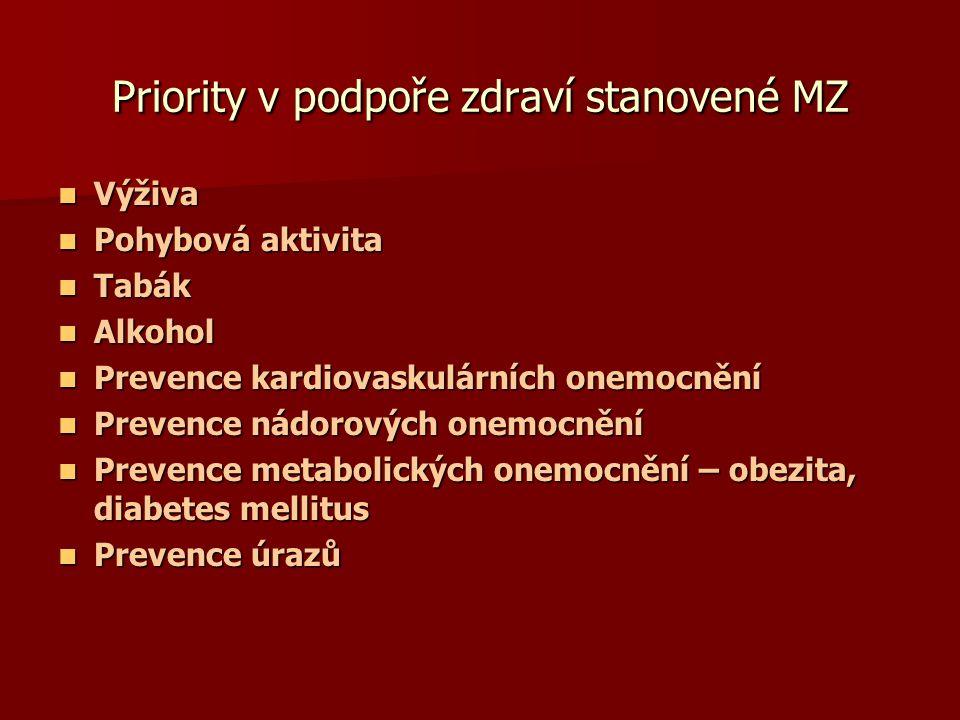 Priority v podpoře zdraví stanovené MZ