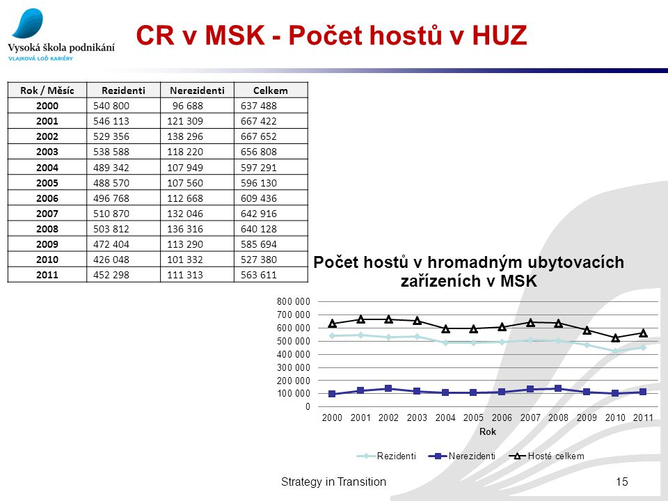 CR v MSK - Počet hostů v HUZ