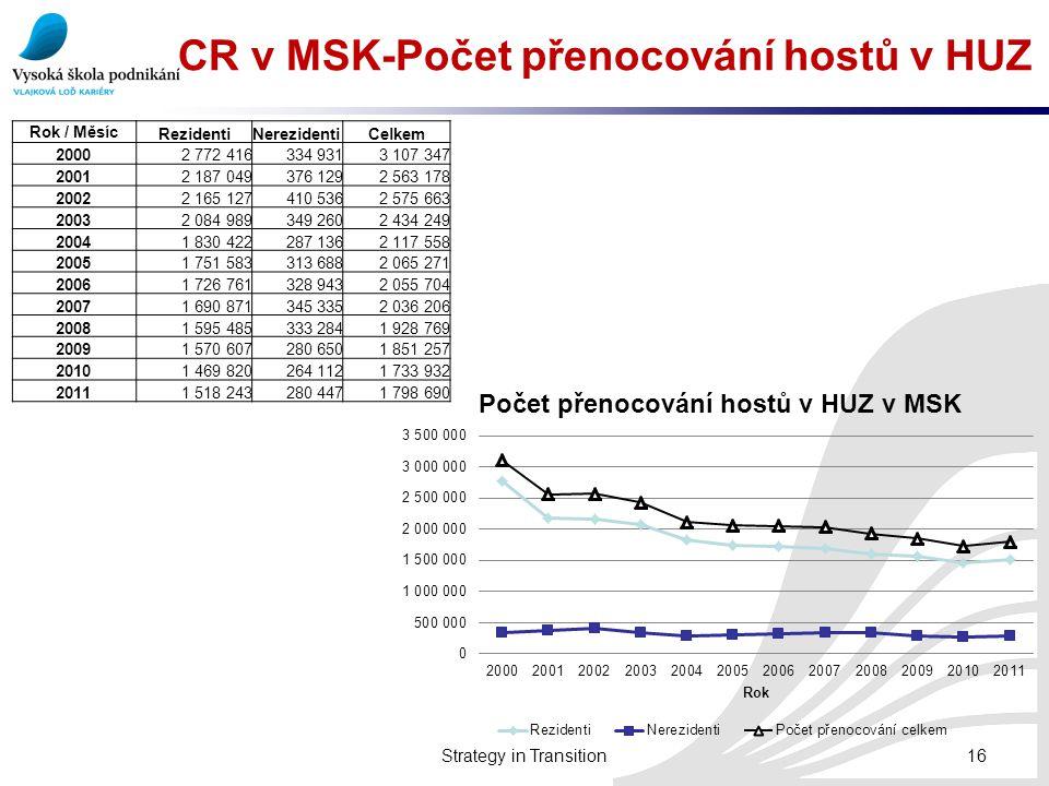 CR v MSK-Počet přenocování hostů v HUZ