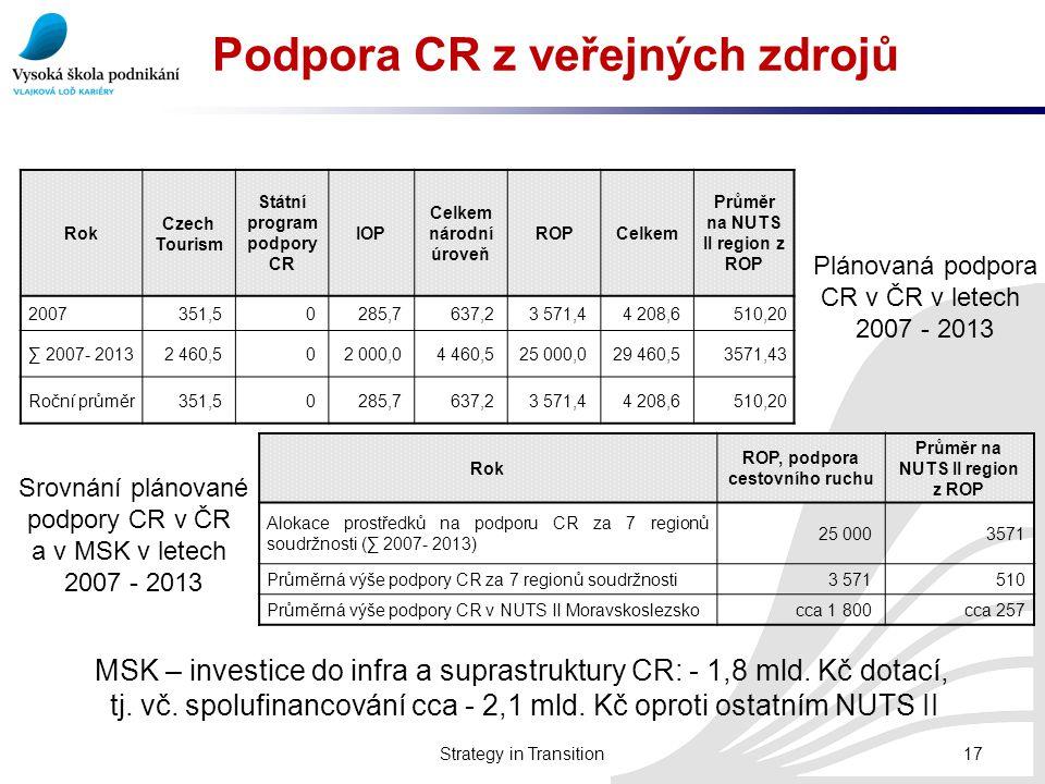 Podpora CR z veřejných zdrojů