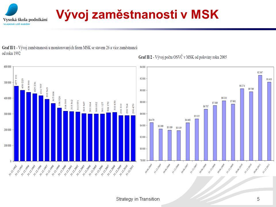 Vývoj zaměstnanosti v MSK
