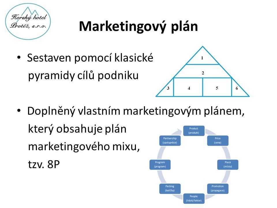 Marketingový plán Sestaven pomocí klasické pyramidy cílů podniku