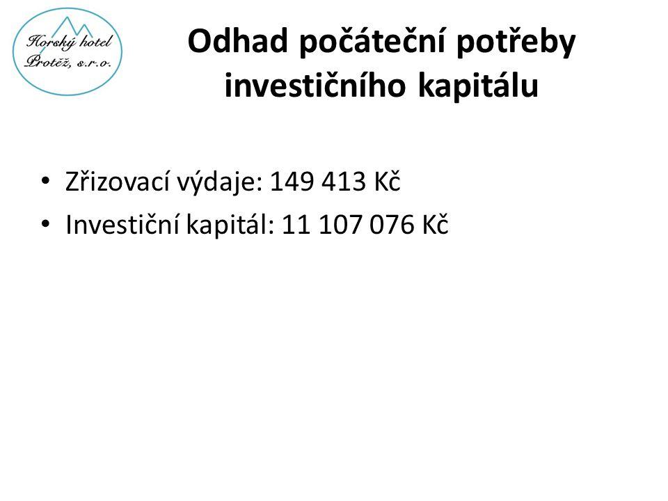 Odhad počáteční potřeby investičního kapitálu