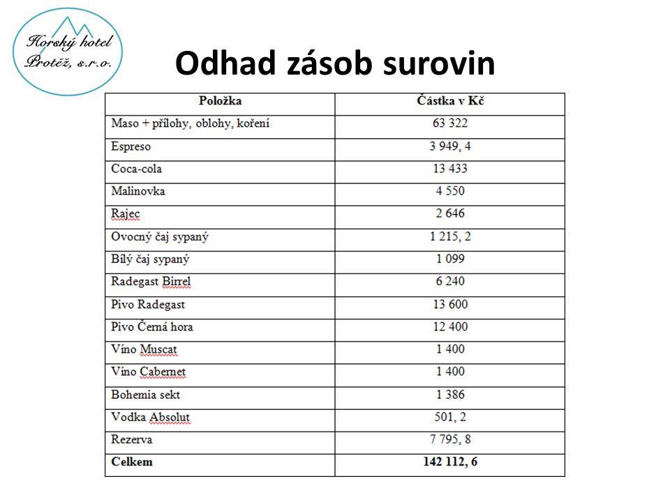 Odhad zásob surovin