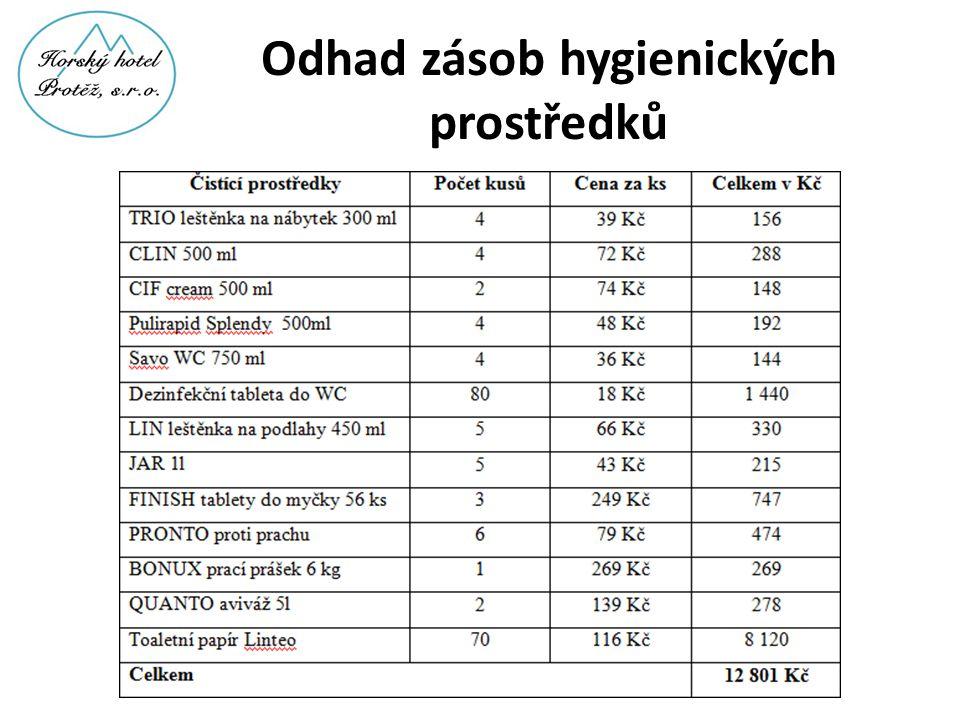 Odhad zásob hygienických prostředků