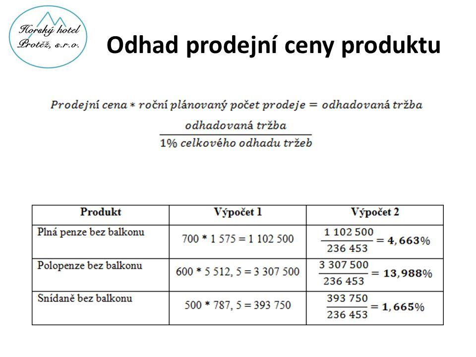 Odhad prodejní ceny produktu