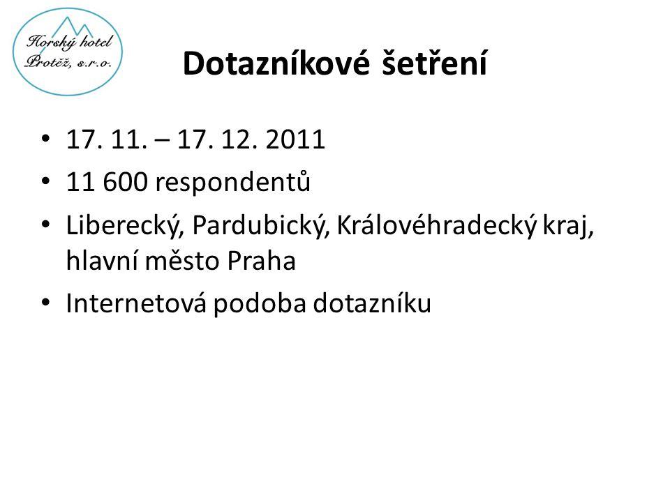 Dotazníkové šetření 17. 11. – 17. 12. 2011 11 600 respondentů