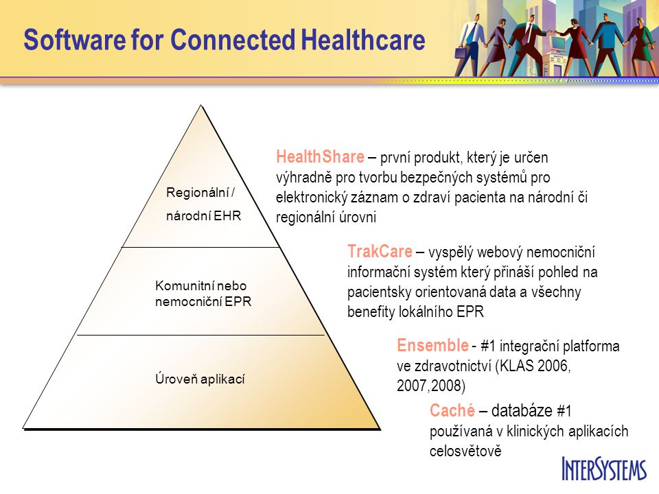 Software for Connected Healthcare